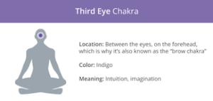 Τσάκρα ή Chakra